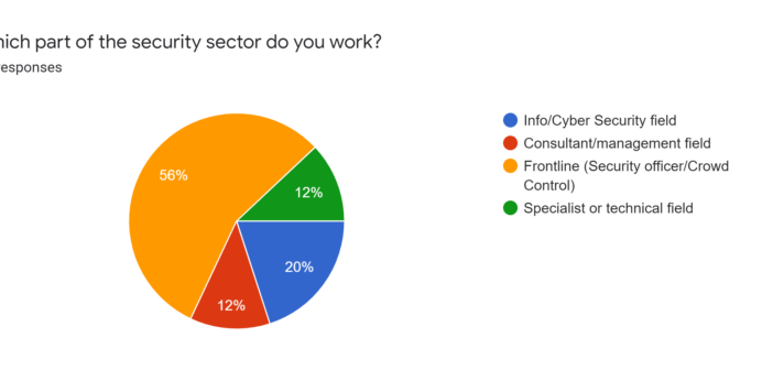 Impacts of COVID-19 on the Security Sector – Survey results